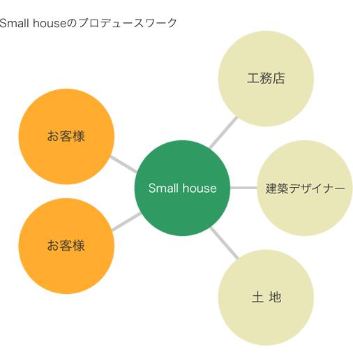 Small Houseのプロデュースワーク