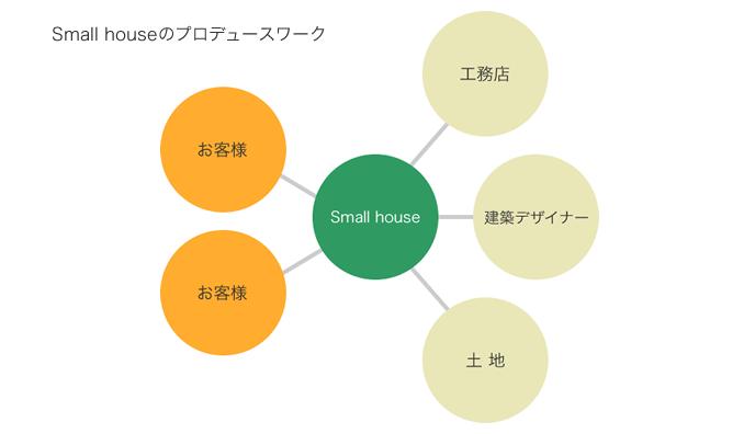 スモールハウスのプロデュースワーク