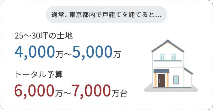 通常、東京都内で戸建てを建てると…